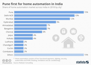 pune first for home automation in india